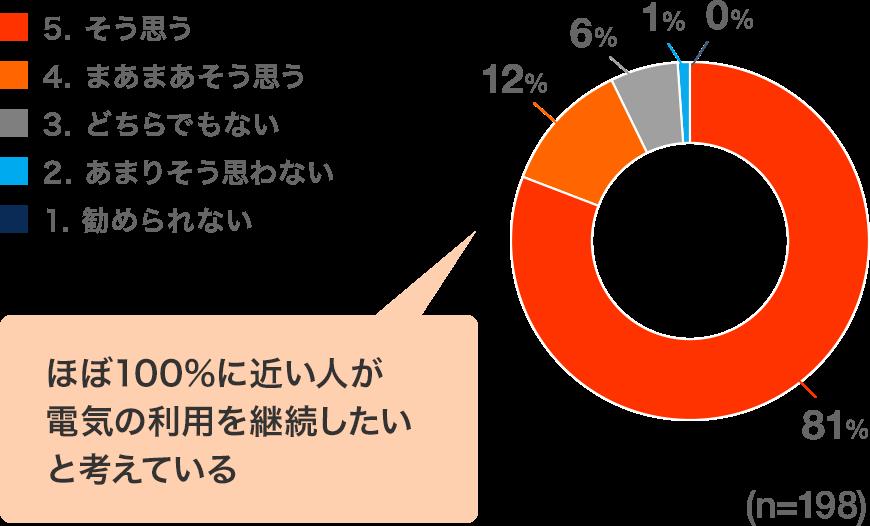 ほぼ100%に近い人が電気の利用を継続したいと考えている
