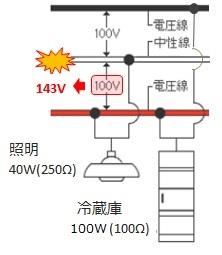 単相3線式配線の中性線欠相による異常電圧