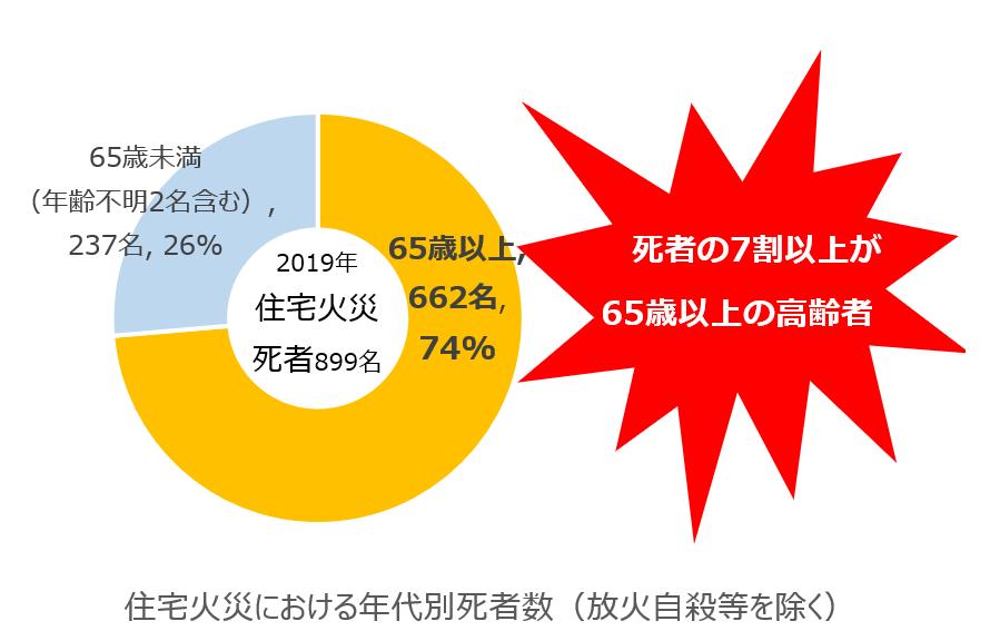 住宅火災における年代別死者数