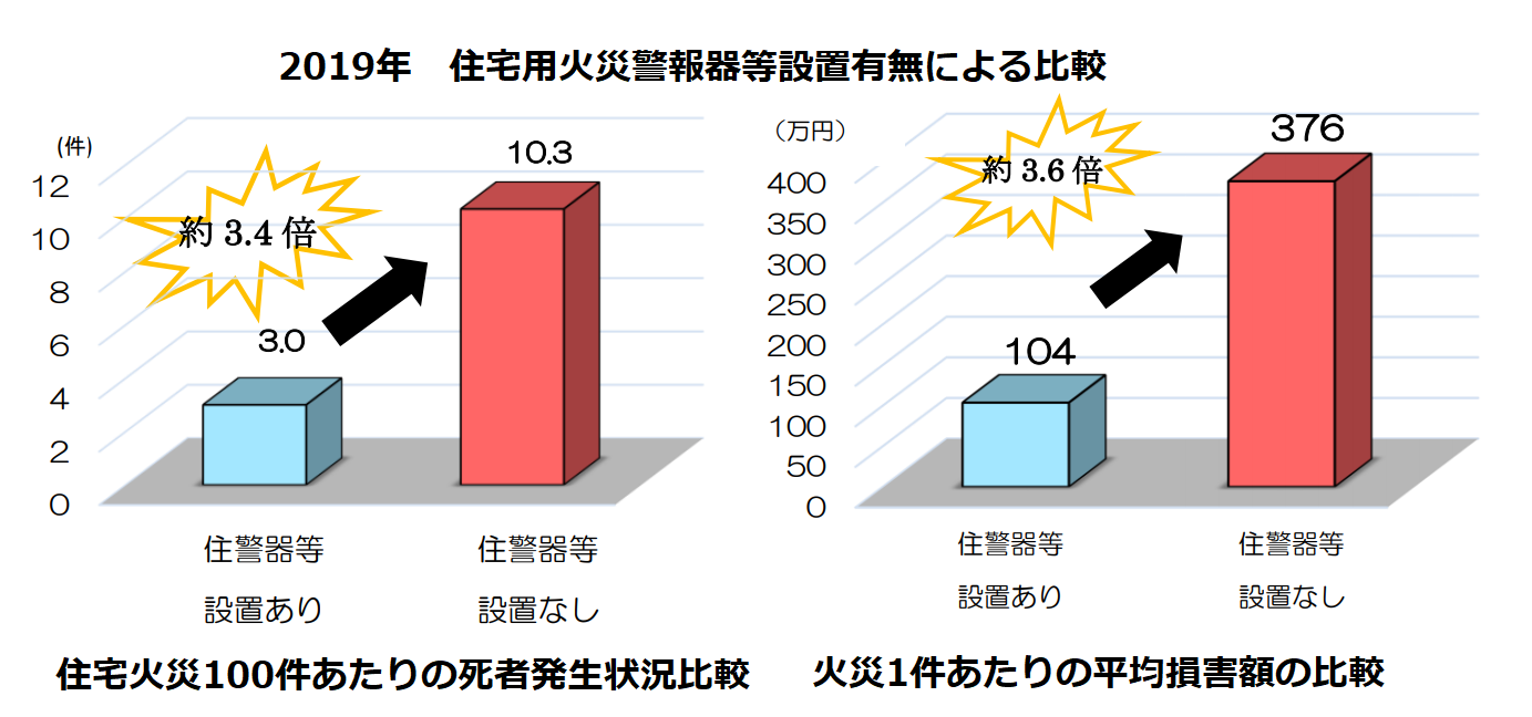 住宅用火災警報器等設置有無による死者・損害額比較