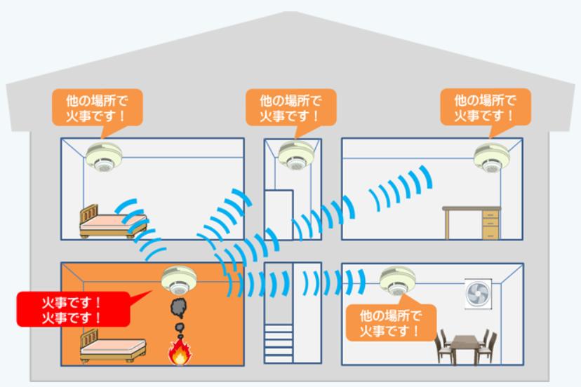 連動型住宅用火災警報器のイメージ